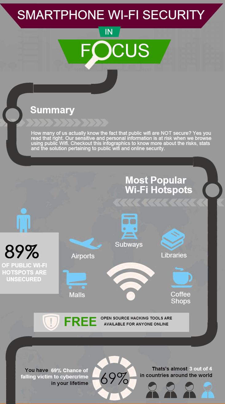 La sécurité des wifi gratuit