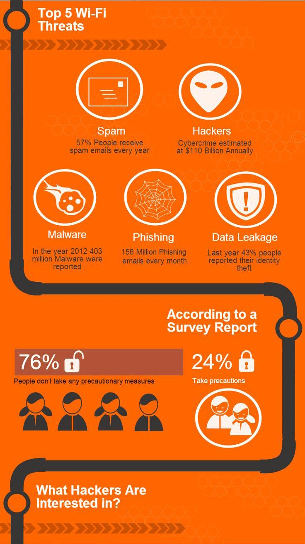 Top 5 des menaces sur wifi gratuit