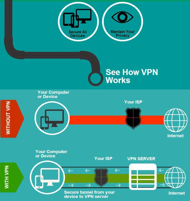VPN et wifi gratuit