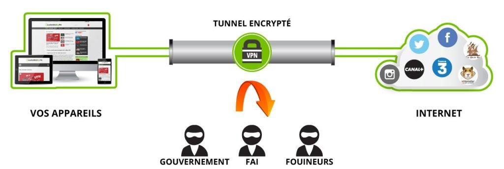 regarder la f1 sur internet avec un VPN