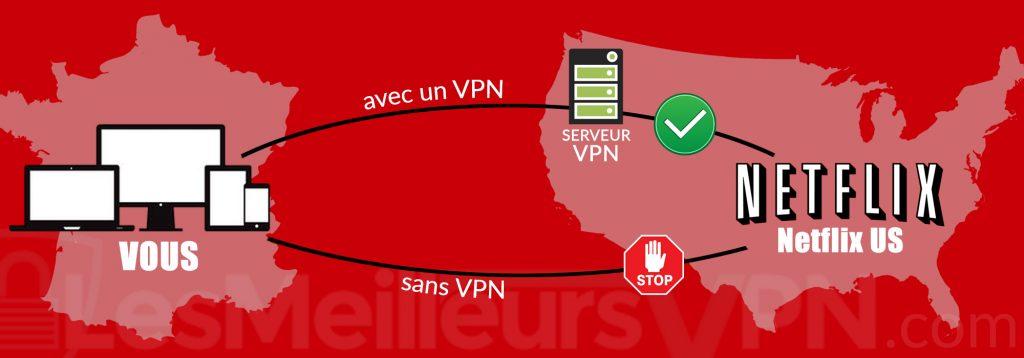 Comment regarder Netflix US avec un VPN