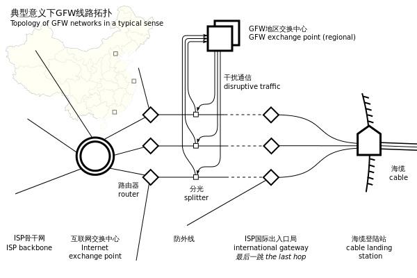 Une typologie simplifiée du firewall chinois – Wikipédia