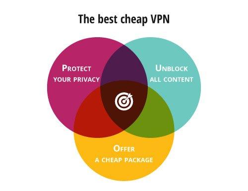 Le bon mix du VPN pas cher
