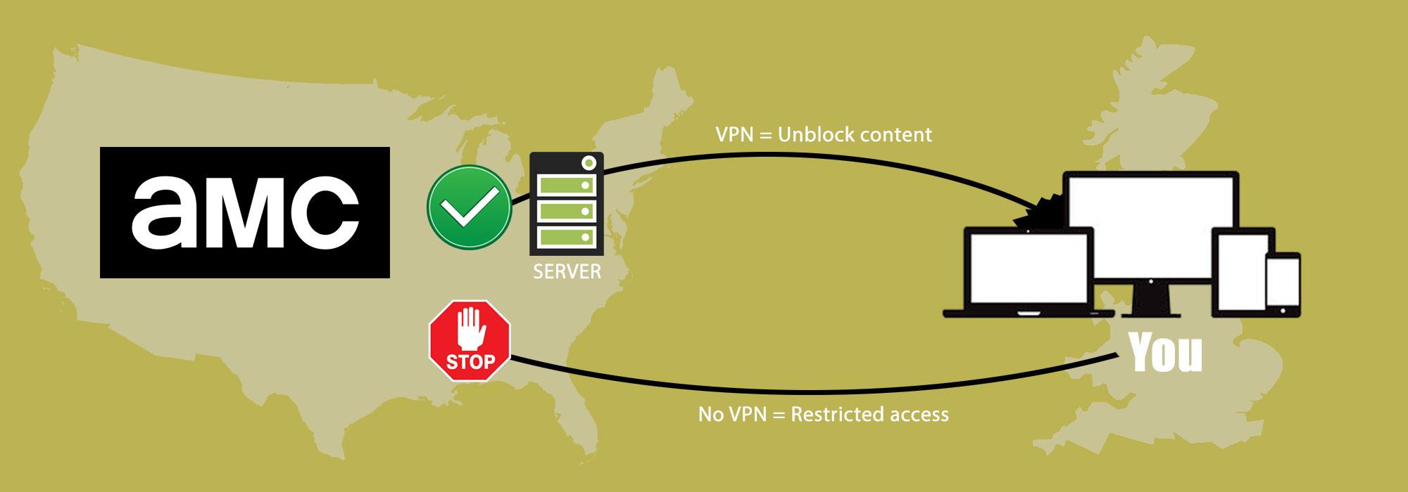 VPN pour regarder AMC TV