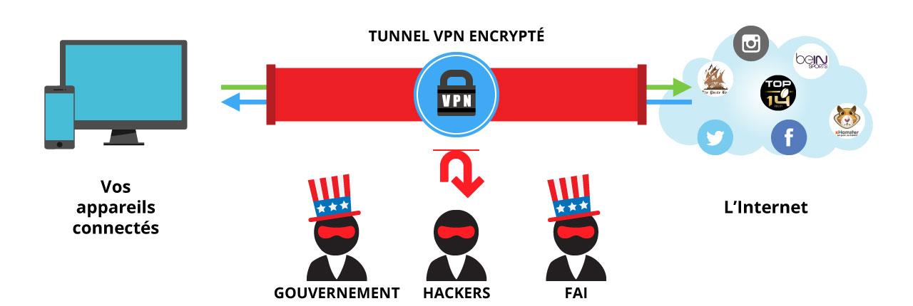 protection des données sur internet aux états unis