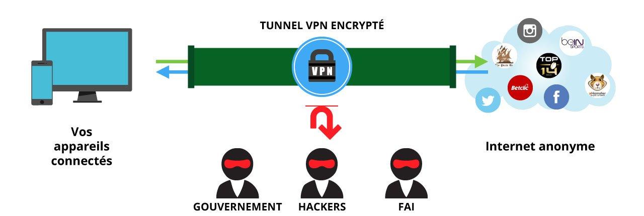 comment choisir son vpn