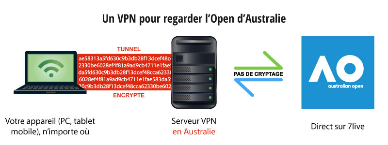 open d australie en streaming avec un vpn