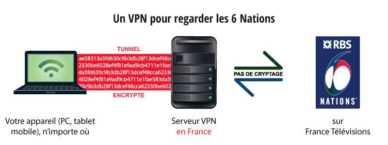 regarder 6 nations avec un vpn