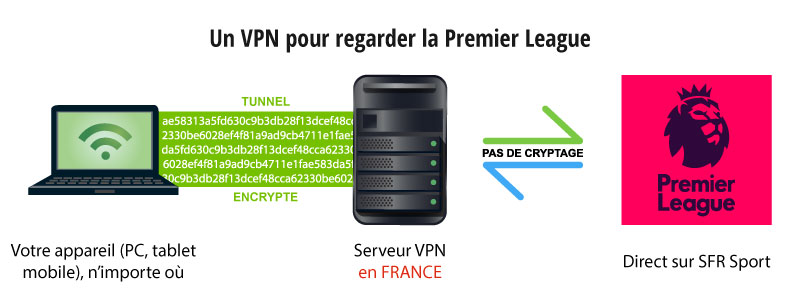premier league en streaming avec vpn