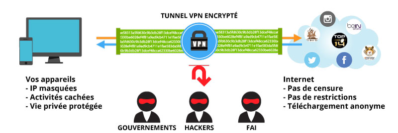 vpn anonymat zonetelechargement